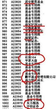 席位代码与机构对照表