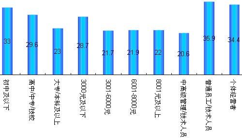 不同学历、收入、职业特征受访者2008年度减薪比率
