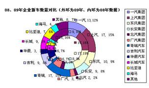 2009中国年度汽车报告
