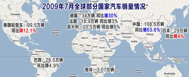 全球主要国家汽车销量情况